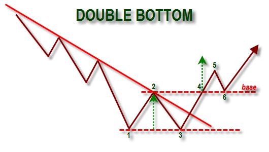 Double bottom pattern forex